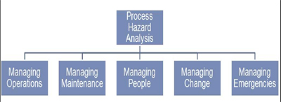 CRUCIAL RESOURCE -- Figure 3. Results from the process hazard analysis drive development of myriad process safety requirements.