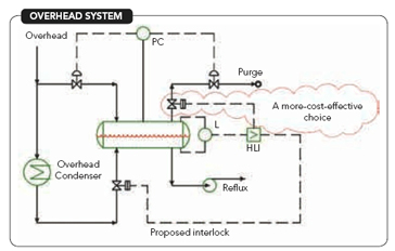 OVERHEAD SYSTEM -- Figure 1. The proposed high level interlock will work, but so will a lower cost alternative.