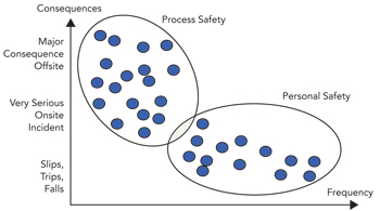 COMPARISON BETWEEN PERSONAL AND PROCESS SAFETY -- Figure 1. Personal safety metrics don't provide an accurate indication of process safety.
