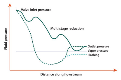 CAUSE OF CAVITATION -- Figure 1. Bubbles formed during flashing implode as pressure increases, creating damaging microjets and shock waves.