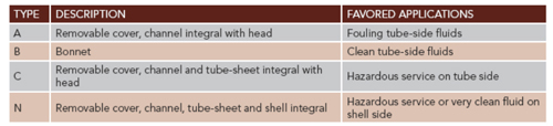 Front-End-Head Guidelines -- Table 1: Each type of head suits a different specific service.