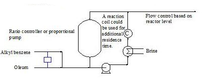 RECONFIGURED REACTOR CONTROLS -- Figure 2. Process stoichiometry, operating parameters and residence time all require precise control. Source: Girish Malhotra.