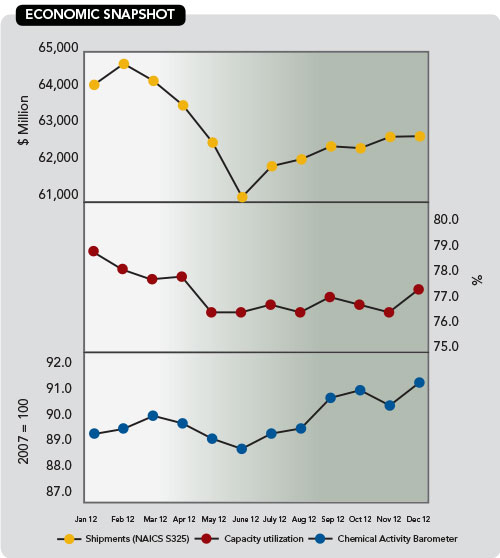 Chemical Processing Economic Snapshot Ending December 2012