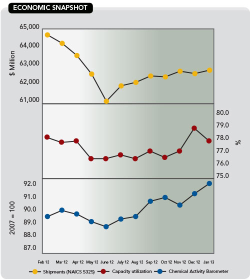 Chemical Processing Economic Snapshot Ending January 2013