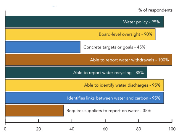 MANAGEMENT RESPONSES -- Figure 4. Less than half of chemical industry respondents have established concrete, quantitative water targets or goals.