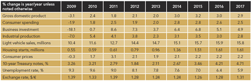 PROSPECTS FOR CHEMICALS -- Table 1. Growth will return to long-term levels in 2014.