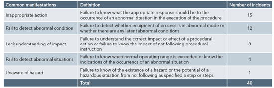 Performance Problems -- Table 2: Inappropriate action most ofent compromised procedure execution during abnormal situations.
