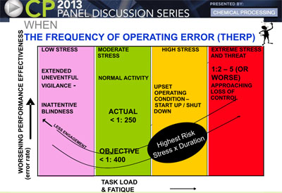 Frequency of Operator Errors