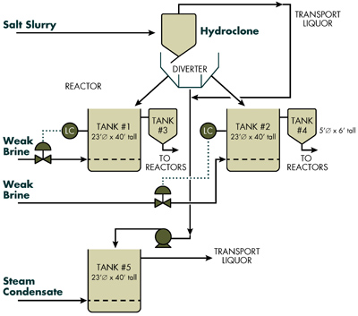 BRINE FEED SYSTEM -- Figure 1. Complexities, including sequential filling of tanks and unnecessary recycle, compromised efficiency and control.