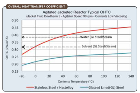 OVERALL HEAT TRANSFER COEFFICIENT -- Figure 3. Correlations can provide initial estimates for the still heat duty.