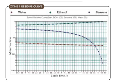 ZONE 1 RESIDUE CURVE -- Figure 4. Plot starts with composition of 60% ethanol, 35% benzene and 5% water.