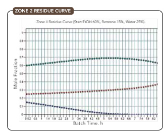 ZONE 2 RESIDUE CURVE -- Figure 5. Initial composition is 60% ethanol, 15% benzene and 25% water.