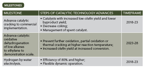Roadmap Aims to Catalyze Better Energy Efficiency | Chemical Processing