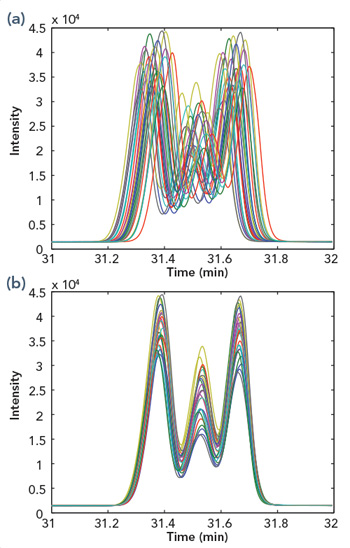 ALIGNMENT VARIABILITY -- Figure 3. Over a 5-yr period, six different GCs produced these raw chromatograms (a) but software gave aligned chromatograms (b). Source: Chevron ETC.