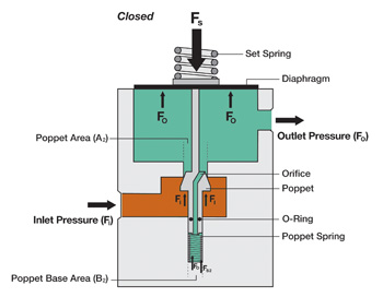BALANCED POPPET -- Figure 2. By reducing the poppet surface area in contact with inlet pressure, this design minimizes supply pressure effect.