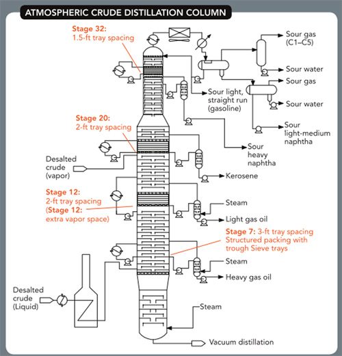 ATMOSPHERIC CRUDE DISTILLATION COLUMN -- Figure 1. Flooding and channeling, as well as a higher H2S level, afflict the tower.