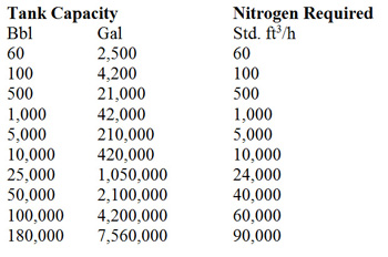IN-BREATHING RATE DUE TO THERMAL COOLING -- Table 2. Tank capacity determines the std. ft3/h of air required. Source: Tyco.
