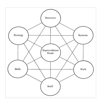 THE 7S MODEL -- Figure 2. Unless all elements are addressed, improvement efforts will fail.