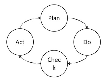 DEMING PDCA LOOP -- Figure 1. Following this four-step approach is crucial for progress toward OE.