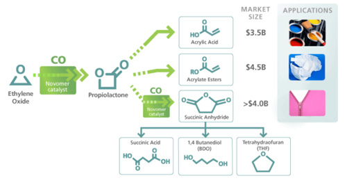 MULTIPLE POTENTIAL PRODUCTS -- Figure 1. New process can make a variety of chemicals that have large, established markets.