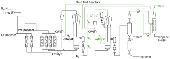 POLYPROPYLENE PROCESS -- Figure 1. A variety of problems plague the fluid bed reactors.