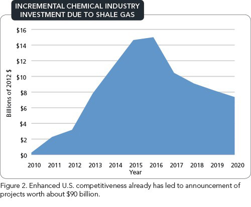 INCREMENTAL CHEMICAL INDUSTRY INVESTMENT DUE TO SHALE GAS -- Figure 2. Enhanced U.S. competitiveness already has led to announcement of projects worth about $90 billion.