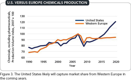 U.S. VERSUS EUROPE CHEMICALS PRODUCTION -- Figure 3. The United States likely will capture market share from Western Europe in the coming years.