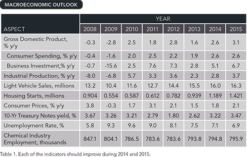 MACROECONOMIC OUTLOOK -- Table 1. Each of the indicators should improve during 2014 and 2015.