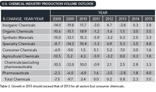 U.S. CHEMICAL INDUSTRY PRODUCTION VOLUME OUTLOOK -- Table 2. Growth in 2015 should exceed that of 2013 for all sectors but consumer chemicals.