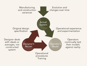 MENTAL MODELS -- Figure 1. Designers and operators necessarily view systems differently.