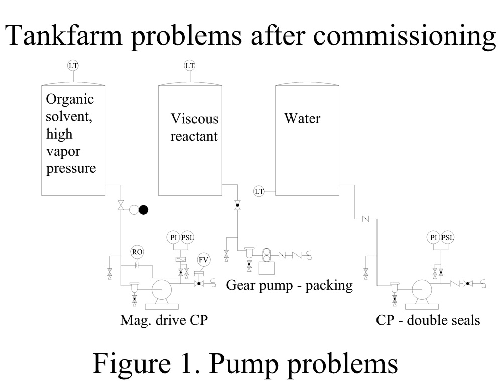 Process Puzzler: Preclude Pump Problems