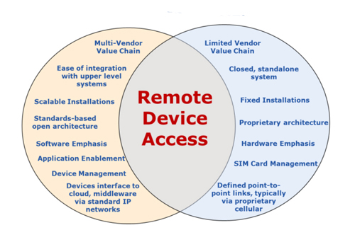 IoT vs. M2M -- IoT and M2M both offer remote device access, but the differences start there.