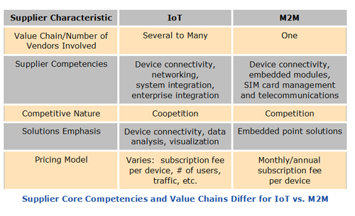 Supplier Characteristics -- Supplier Core Competencies and Value Chains Differ for IoT vs. M2M.