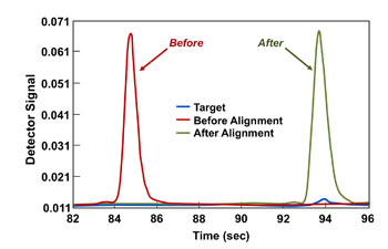 COW APPROACH -- Figure 3. Method yields a revised result whose retention time matches the target.