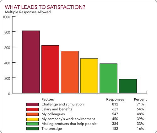 Figure 5. What leads to satisfaction?