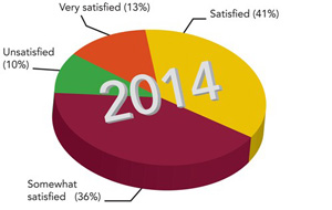 Figure 4. How satisfied are you with your job?