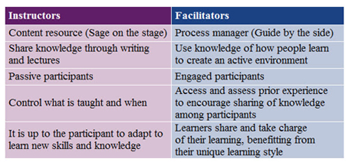 Instructors Vs. Facilitators -- Figure 3. The leader of operator care training sessions requires a good balance of skills.
