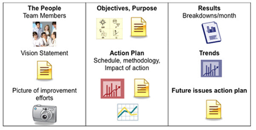 Program Dashboard -- Figure 4. A visual mechanism to show targets and progress can help sustain the program.