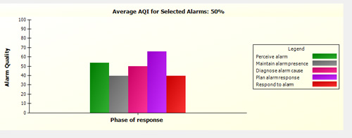 Alarm Insights -- Figure 3. Software under development aims to provide comprehensive analysis of an alarm system. Source: HRA.