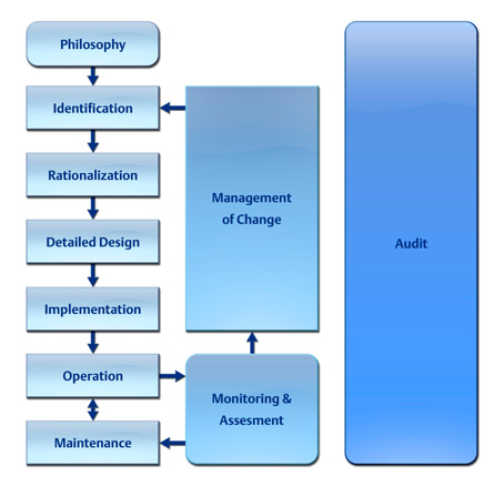 Alarm Management Lifecycle -- Figure 1. This lifecycle should steer efforts to develop an alarm management strategy. Source: exida.