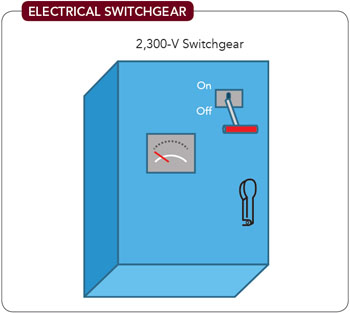Electrical Switchgear -- Figure 7. Operators mistakenly presume the lockout lock should go through hasp on cabinet door handle; sawing off the hasp eliminated the problem.