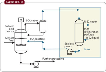 Safer Set-Up -- Figure 2. Modified design requires less inventory of SO2 and eliminates equipment that could leak toxic material.