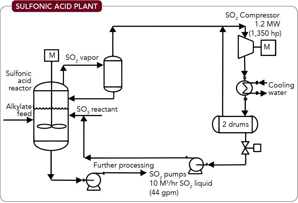 Sulfonic Acid Plant -- Figure 1. Traditional design includes a compressor and knockout drum.