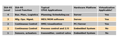 Table 1 -- Virtualization is directly applicable to server-based CPAS functions
