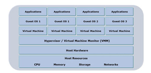 Table 2 -- Virtualization separates IT functions from specific physical hardware